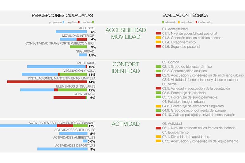 Analisis Propositivo Parque JH conclusiones